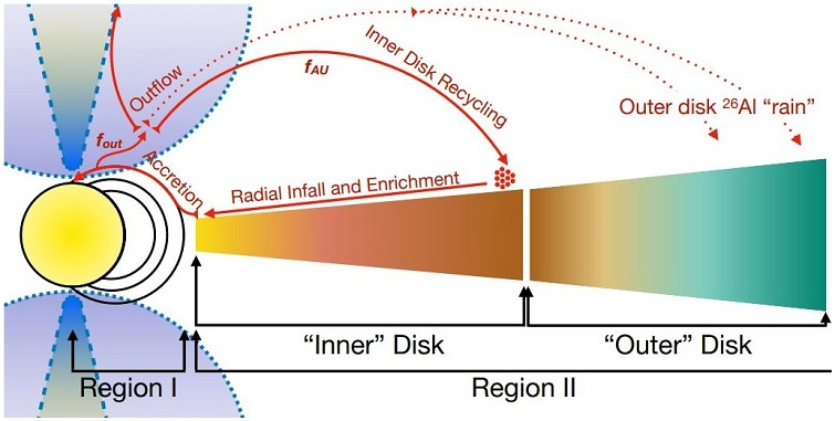 standby for cosmic ray acceleration diagram