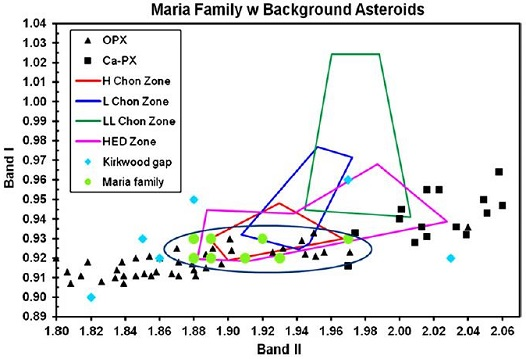 standby for maria asteroid family diagram