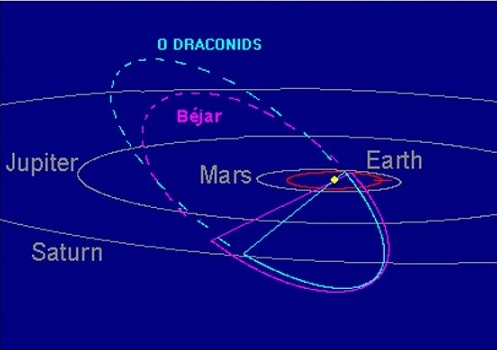 standby for bejar orbit diagram