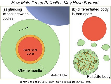 standby for pallasite formation diagram photo